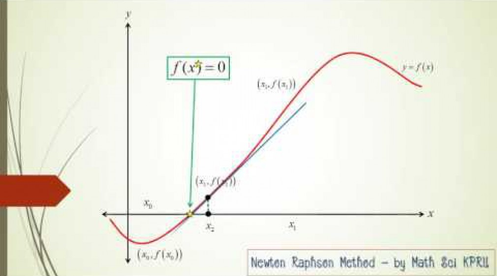 Presentation Newton-Raphson Method